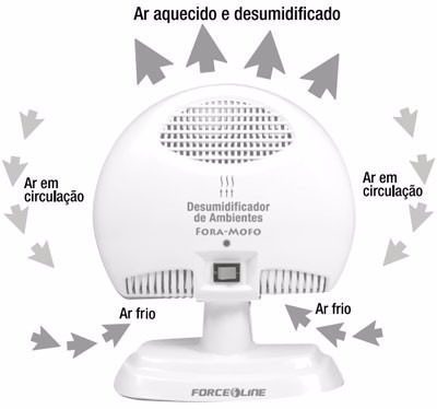 desumidificador-de-ar-ambiente-tira-mofo-force-line-inmetro-509401-MLB20339943146_072015-O